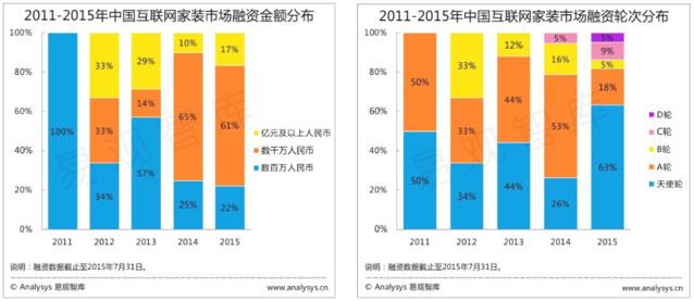 易观智库发布的2011到2015年上半年融资数据